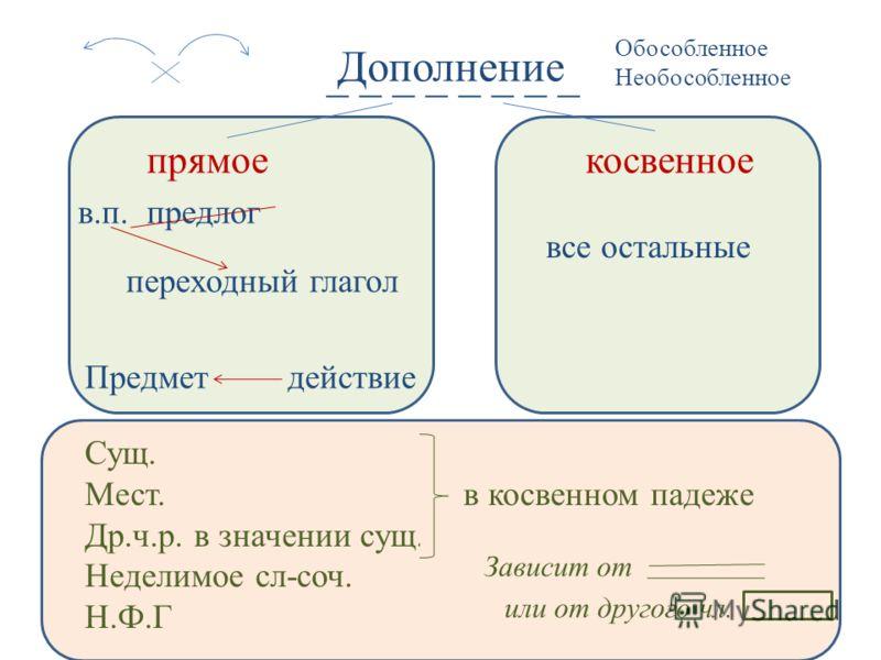 _ _ _ _ Дополнение прямоекосвенное в.п. предлог все остальные Предмет действие переходный глагол Сущ. Мест. Др.ч.р. в значении сущ. Неделимое сл-соч. Н.Ф.Г в косвенном падеже Зависит от или от другого чл. Обособленное Необособленное