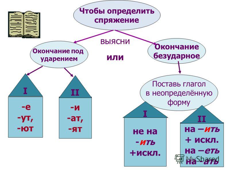 Чтобы определить спряжение Окончание под ударением Окончание безударное -е -ут, -ют -и -ат, -ят Поставь глагол в неопределённую форму не на -ить +искл. на –ить + искл. на –еть на -ать выясни или I II I