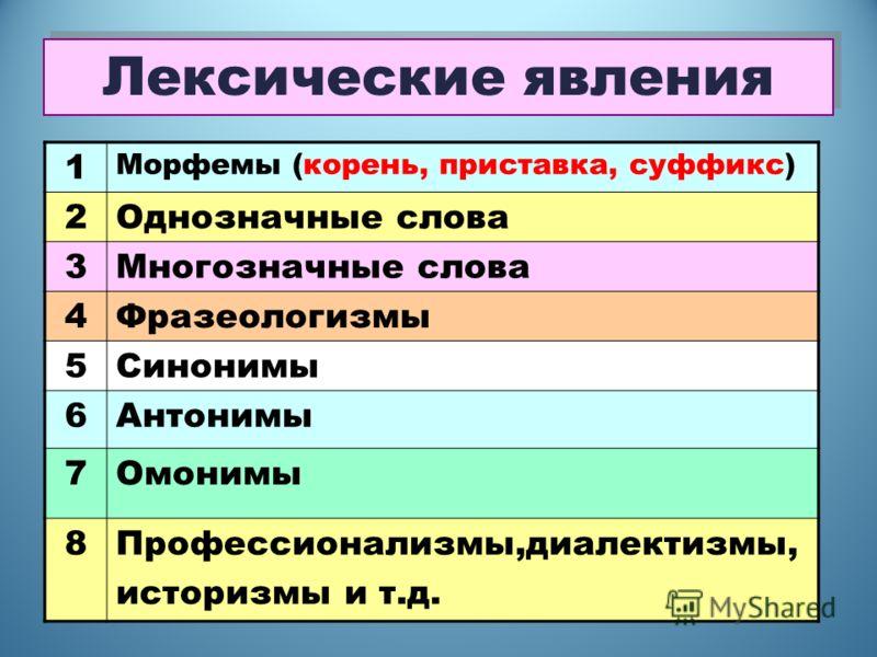 Лексические явления 1 Морфемы (корень, приставка, суффикс) 2Однозначные слова 3Многозначные слова 4Фразеологизмы 5Синонимы 6Антонимы 7Омонимы 8Профессионализмы,диалектизмы, историзмы и т.д. 1 Морфемы (корень, приставка, суффикс) 2Однозначные слова 3М