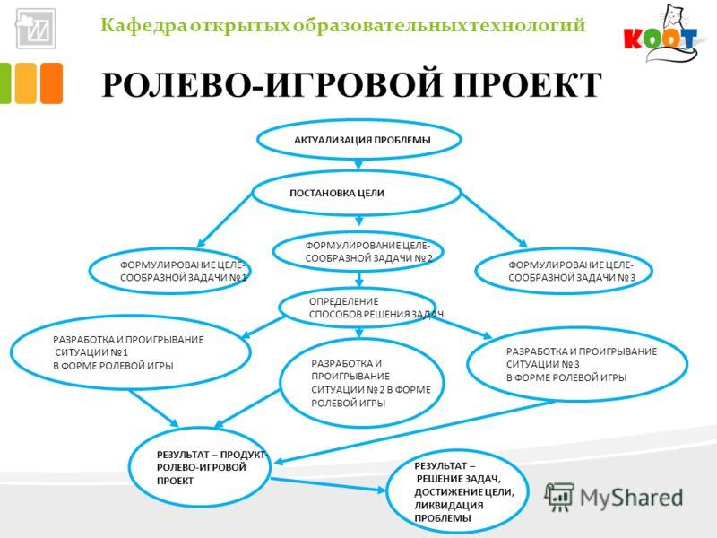 Кафедра открытых образовательных технологий РОЛЕВО-ИГРОВОЙ ПРОЕКТ АКТУАЛИЗАЦИЯ ПРОБЛЕМЫ ПОСТАНОВКА ЦЕЛИ ФОРМУЛИРОВАНИЕ ЦЕЛЕ- СООБРАЗНОЙ ЗАДАЧИ 1 ФОРМУЛИРОВАНИЕ ЦЕЛЕ- СООБРАЗНОЙ ЗАДАЧИ 2 ФОРМУЛИРОВАНИЕ ЦЕЛЕ- СООБРАЗНОЙ ЗАДАЧИ 3 ОПРЕДЕЛЕНИЕ СПОСОБОВ РЕ