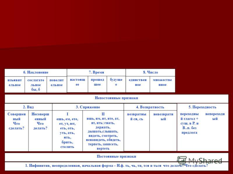 8. Число единствен ное множестве нное Постоянные признаки 1. Инфинитив, неопределенная, начальная форма – Н.ф. ть, чь, ти, тся и ться что делать? Что сделать? переходны й глагол + сущ. в Р. и В..п. без предлога 5. Переходность непереходн ый 2. Вид Со