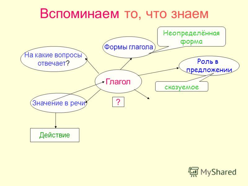 Вспоминаем то, что знаем Глагол Значение в речи На какие вопросы отвечает? ? Действие Формы глагола Неопределённая форма Роль в предложении сказуемое