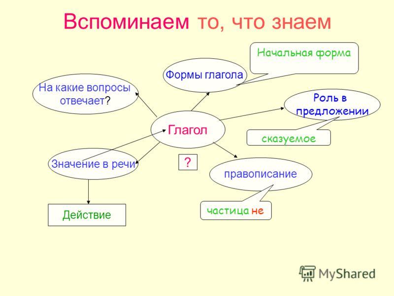 Вспоминаем то, что знаем Глагол Значение в речи На какие вопросы отвечает? ? Действие Формы глагола Начальная форма Роль в предложении сказуемое правописание частица не