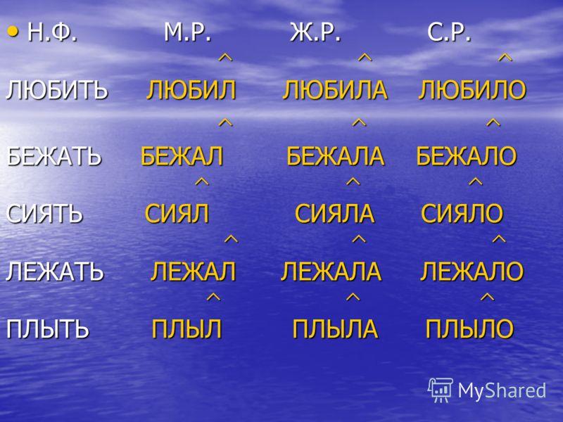 Измените глаголы по родам. Н.Ф. М.Р. Ж.Р. С.Р. Н.Ф. М.Р. Ж.Р. С.Р.ЛЮБИТЬБЕЖАТЬСИЯТЬЛЕЖАТЬПЛЫТЬ