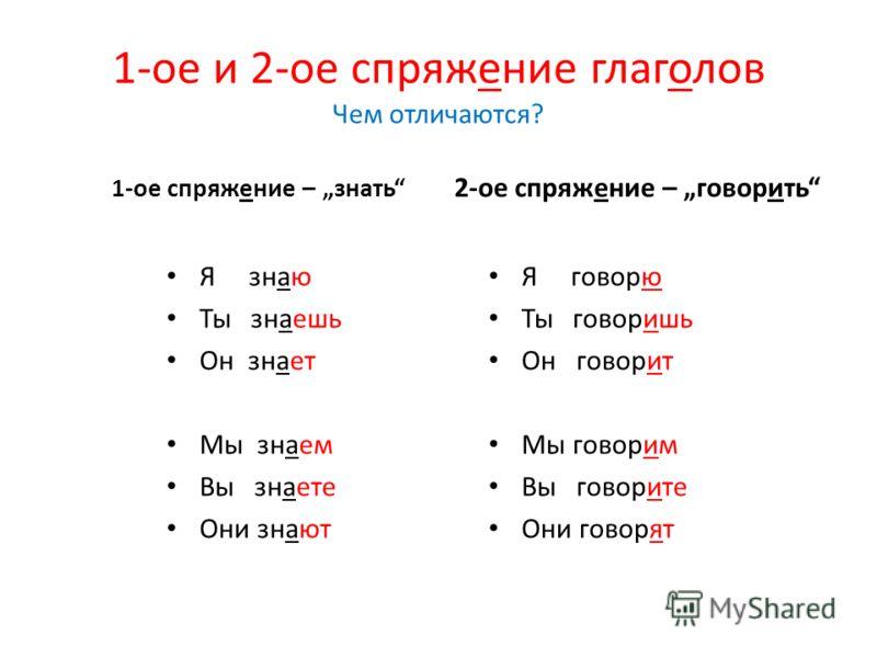 1-ое и 2-ое спряжение глаголов Чем отличаются? 1-ое спряжение – знать Я знаю Ты знаешь Он знает Мы знаем Вы знаете Они знают 2-ое спряжение – говорить Я говорю Ты говоришь Он говорит Мы говорим Вы говорите Они говорят