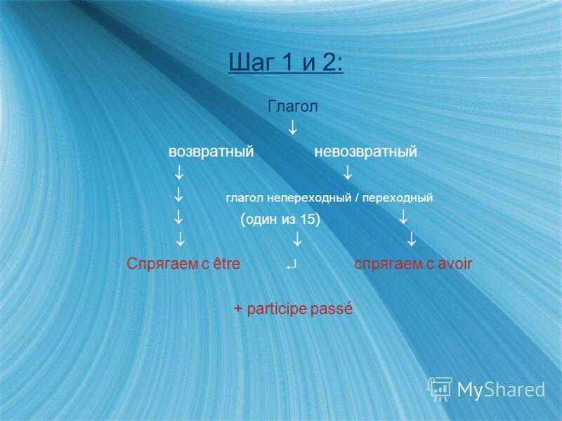 Шаг 2: Образуем причастие прошедшего времени 1.Глаголы первой группы: Parl-er parl+ é parl é R é p é t-er r é p é t+ é r é p é t é 2.Глаголы второй группы: Fini-r fini Rougi-r rougi Agi-r agi 3.Глаголы третьей группы (неправильные): 1.Глаголы первой