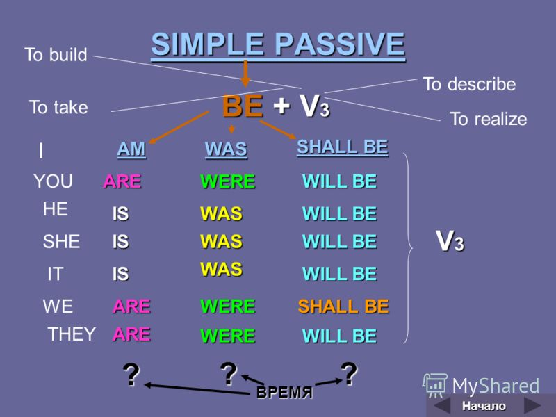 SIMPLE PASSIVE SIMPLE PASSIVE ВЕ + V 3 I YOU HE SHE IT WE THEY AM ARE IS IS IS ARE ARE WAS WERE WAS WAS WAS WERE WERE SHALL BE SHALL BE SHALL BE WILL BE ? ?? To build To describe To take To realize ВРЕМЯ Начало V3V3V3V3