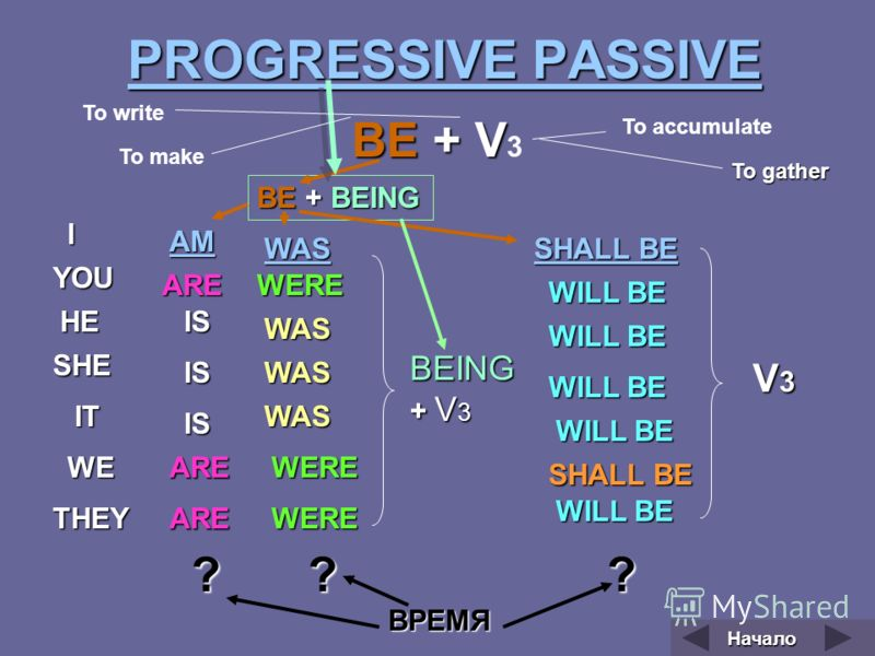 PROGRESSIVE PASSIVE PROGRESSIVE PASSIVE ВЕ + V ВЕ + V 3 I YOU HE SHE IT WE THEY AM ARE IS IS IS ARE ARE BE + BEING WAS WAS WAS WAS WERE WERE WERE SHALL BE SHALL BE SHALL BE WILL BE BEING + V 3 V3V3V3V3 ??? ВРЕМЯ To write To make To accumulate To gath