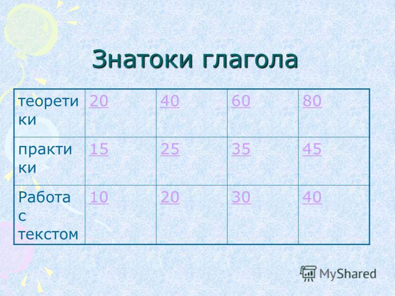 Знатоки глагола теорети ки 20406080 практи ки 15253545 Работа с текстом 10203040