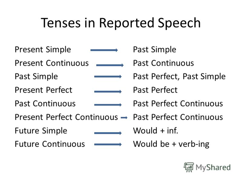 Tenses in Reported Speech Present Simple Present Continuous Past Simple Present Perfect Past Continuous Present Perfect Continuous Future Simple Future Continuous Past Simple Past Continuous Past Perfect, Past Simple Past Perfect Past Perfect Continu