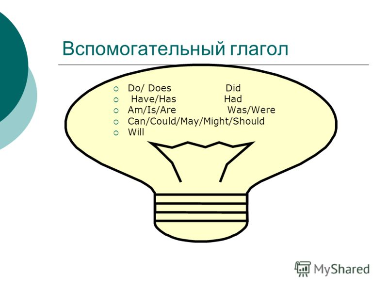 Вспомогательный глагол Do/ Does Did Have/Has Had Am/Is/Are Was/Were Can/Could/May/Might/Should Will