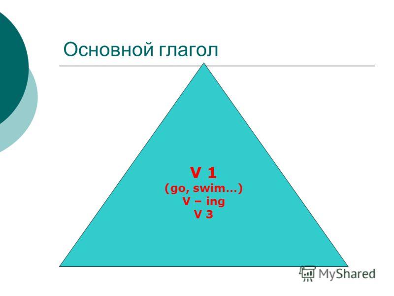 Основной глагол V 1 (go, swim…) V – ing V 3