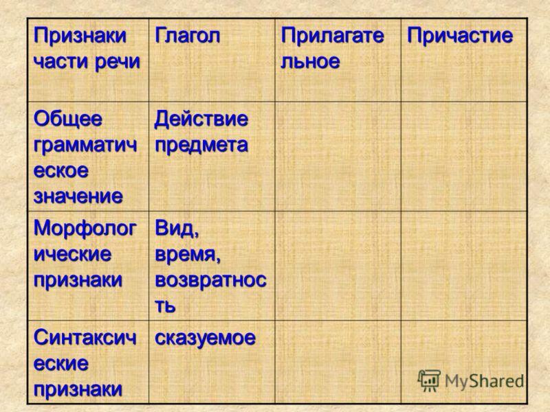 Признаки части речи Глагол Прилагатель ное Причастие Общее грамматичес кое значение Морфологич еские признаки Синтаксичес кие признаки
