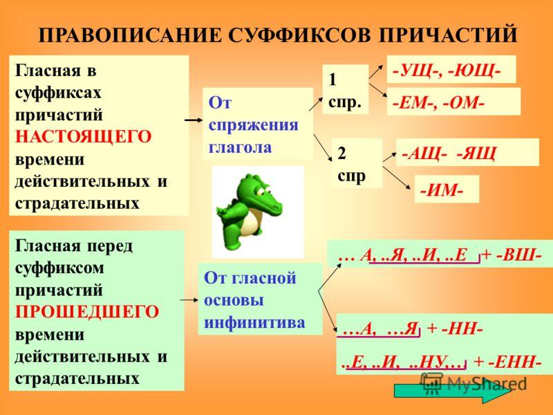 От спряжения глагола 1