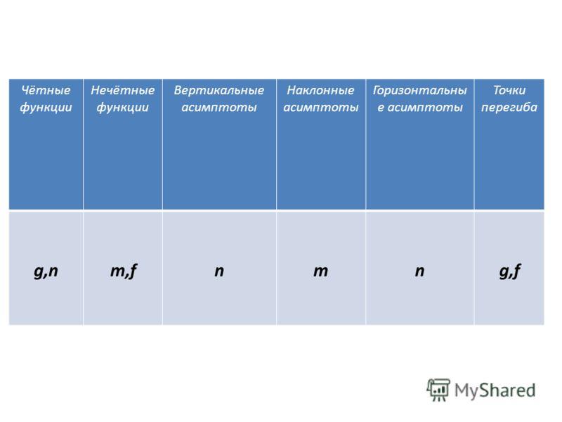 Чётные функции Нечётные функции Вертикальные асимптоты Наклонные асимптоты Горизонтальны е асимптоты Точки перегиба g,nm,fnmng,f