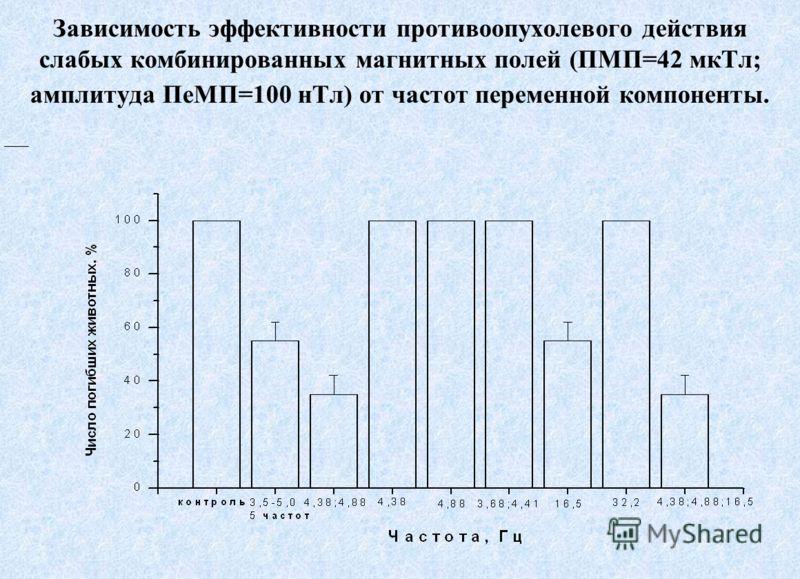 Зависимость эффективности противоопухолевого действия слабых комбинированных магнитных полей (ПМП=42 мкТл; амплитуда ПеМП=100 нТл) от частот переменной компоненты.