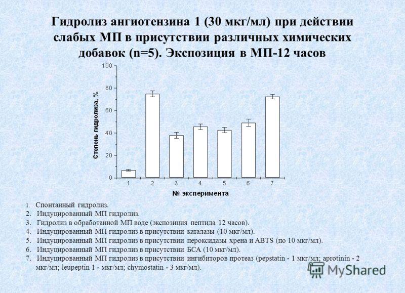 Гидролиз ангиотензина 1 (30 мкг/мл) при действии слабых МП в присутствии различных химических добавок (n=5). Экспозиция в МП-12 часов 1. Спонтанный гидролиз. 2. Индуцированный МП гидролиз. 3. Гидролиз в обработанной МП воде (экспозиция пептида 12 час