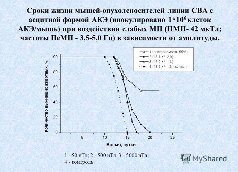 Сроки жизни мышей-опухоленосителей линии CBA с асцитной формой АКЭ (инокулировано 1*10 6 клеток АКЭ/мышь) при воздействии слабых МП (ПМП- 42 мкТл; частоты ПеМП - 3,5-5,0 Гц) в зависимости от амплитуды. 1 - 50 нТл; 2 - 500 нТл; 3 - 5000 нТл; 4 - контр