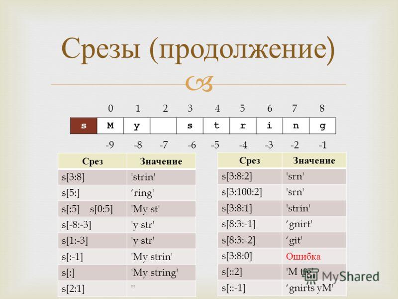 Срезы ( продолжение ) sMystring 0 1 2 3 4 5 6 7 8 -9 -8 -7 -6 -5 -4 -3 -2 -1 СрезЗначение s[3:8]'strin' s[5:]ring' s[:5] s[0:5]'My st' s[-8:-3]'y str' s[1:-3]'y str' s[:-1]'My strin' s[:]'My string' s[2:1]'' СрезЗначение s[3:8:2]'srn' s[3:100:2]'srn'