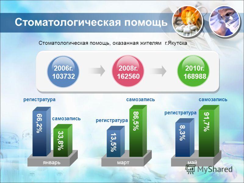Стоматологическая помощь 33,8% 66,2% январь 2006г. 103732 2008г. 162560 2010г. 168988 86,5% 13,5% 91,7% 8,3% мартмай регистратура самозапись регистратура Стоматологическая помощь, оказанная жителям г.Якутска самозапись
