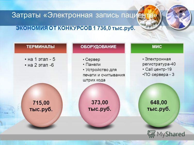 Затраты «Электронная запись пациента» ЭКОНОМИЯ ОТ КОНКУРСОВ 1 736,0 тыс.руб. ТЕРМИНАЛЫМИС на 1 этап - 5 на 2 этап -6 Электронная регистратура-40 Call центр-19 ПО сервера - 3 ОБОРУДОВАНИЕ Сервер Панели Устройство для печати и считывания штрих кода 715