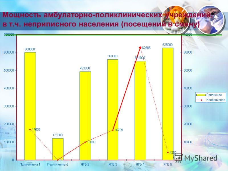 Мощность амбулаторно-поликлинических учреждений, в т.ч. неприписного населения (посещений в смену)