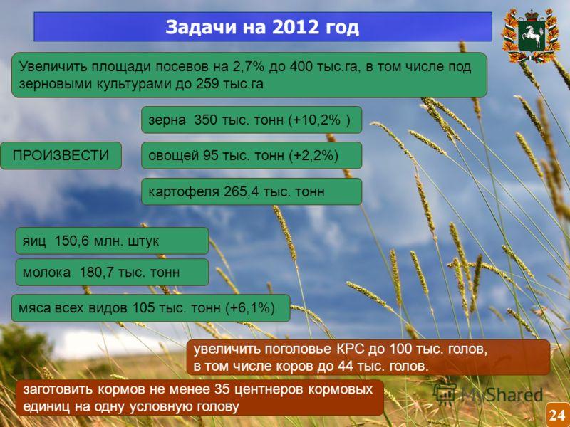 Задачи на 2012 год Увеличить площади посевов на 2,7% до 400 тыс.га, в том числе под зерновыми культурами до 259 тыс.га ПРОИЗВЕСТИ зерна 350 тыс. тонн (+10,2% ) мяса всех видов 105 тыс. тонн (+6,1%) молока 180,7 тыс. тонн яиц 150,6 млн. штук картофеля