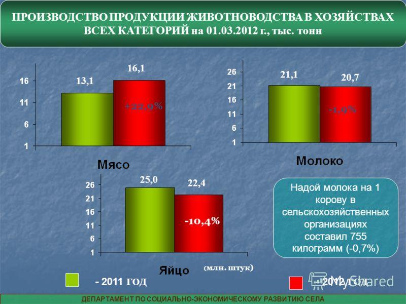 ПРОИЗВОДСТВО ПРОДУКЦИИ ЖИВОТНОВОДСТВА В ХОЗЯЙСТВАХ ВСЕХ КАТЕГОРИЙ на 01.03.2012 г., тыс. тонн - 2011 ГОД - 2012 ГОД +22,9% ( млн. штук) -10,4% -1,9% ДЕПАРТАМЕНТ ПО СОЦИАЛЬНО-ЭКОНОМИЧЕСКОМУ РАЗВИТИЮ СЕЛА 13,1 16,1 25,0 22,4 21,1 20,7 Надой молока на 1