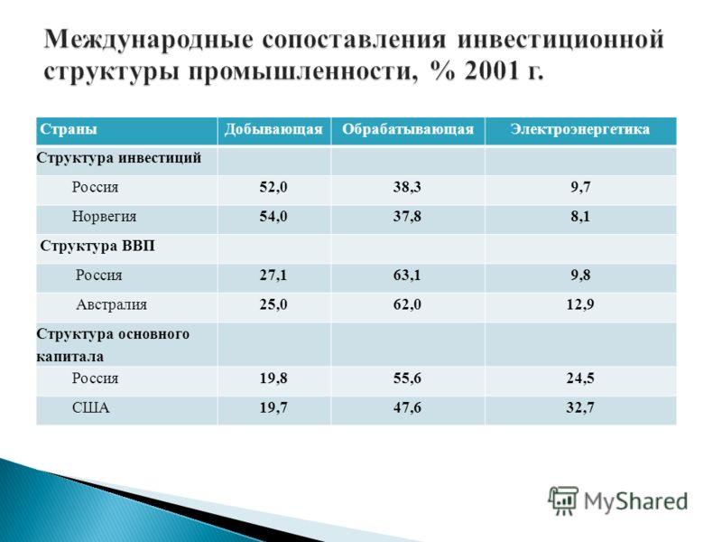 СтраныДобывающаяОбрабатывающаяЭлектроэнергетика Структура инвестиций Россия52,038,39,7 Норвегия54,037,88,1 Структура ВВП Россия27,163,19,8 Австралия25,062,012,9 Структура основного капитала Россия19,855,624,5 США19,747,632,7