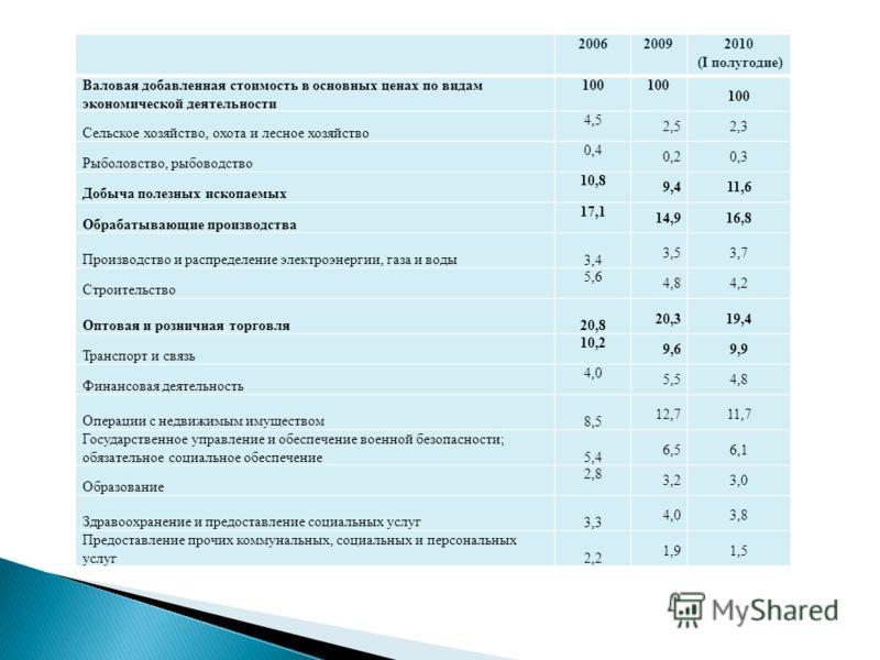 200620092010 (I полугодие) Валовая добавленная стоимость в основных ценах по видам экономической деятельности 100 Сельское хозяйство, охота и лесное хозяйство 4,5 2,52,3 Рыболовство, рыбоводство 0,4 0,20,3 Добыча полезных ископаемых 10,8 9,411,6 Обра