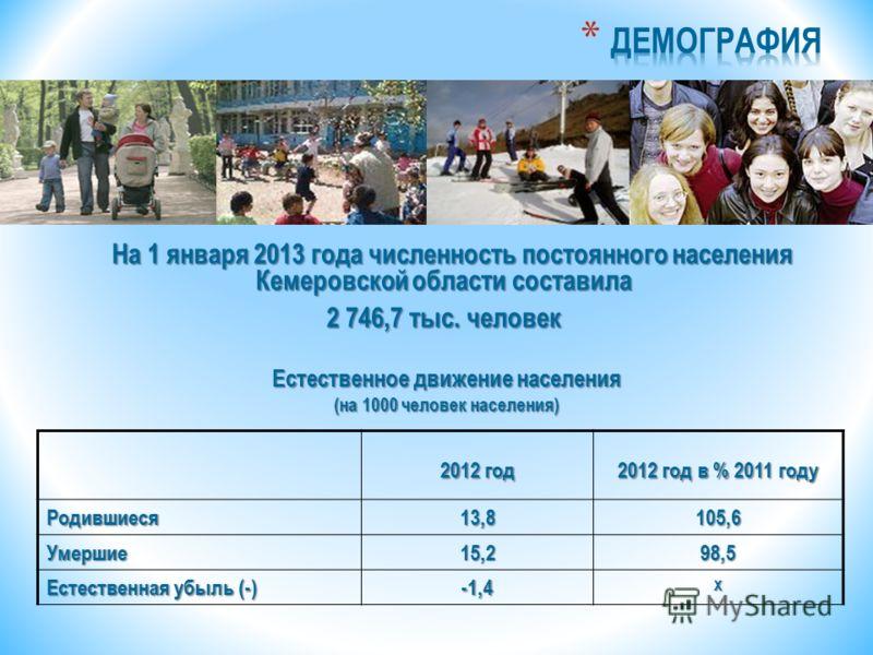 2012 год 2012 год в % 2011 году Родившиеся13,8105,6 Умершие15,298,5 Естественная убыль (-) -1,4Х На 1 января 2013 года численность постоянного населения Кемеровской области составила На 1 января 2013 года численность постоянного населения Кемеровской