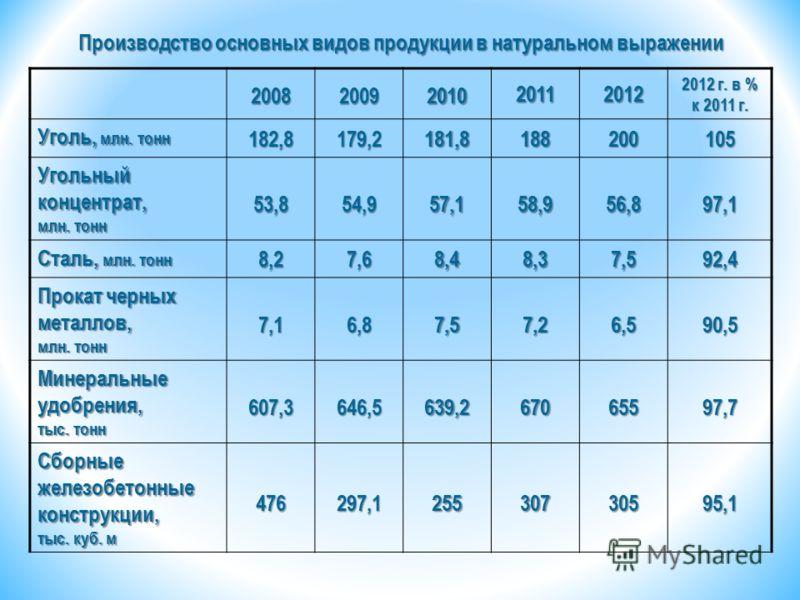 Производство основных видов продукции в натуральном выражении 20082009201020112012 2012 г. в % к 2011 г. Уголь, млн. тонн 182,8179,2181,8188200105 Угольный концентрат, млн. тонн 53,854,957,158,956,897,1 Сталь, млн. тонн 8,27,68,48,37,592,4 Прокат чер
