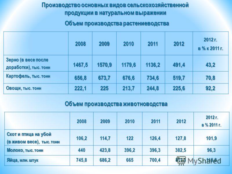 Производство основных видов сельскохозяйственной продукции в натуральном выражении 20082009201020112012 2012 г. в % к 2011 г. Зерно (в весе после доработки), тыс. тонн 1467,51570,91179,61136,2491,443,2 Картофель, т ыс. тонн 656,8673,7676,6734,6519,77