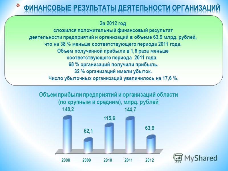 За 2012 год сложился положительный финансовый результат деятельности предприятий и организаций в объеме 63,9 млрд. рублей, что на 38 % меньше соответствующего периода 2011 года. Объем полученной прибыли в 1,6 раза меньше соответствующего периода 2011
