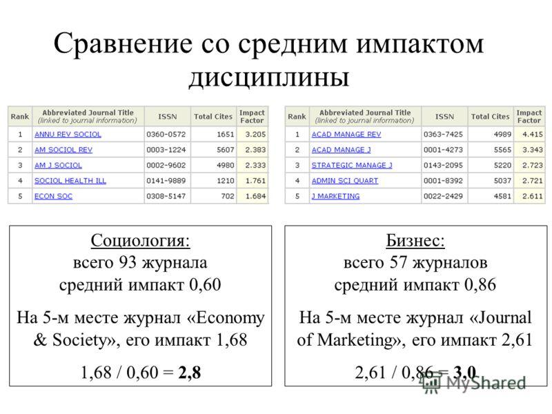 Сравнение со средним импактом дисциплины Социология: всего 93 журнала средний импакт 0,60 На 5-м месте журнал «Economy & Society», его импакт 1,68 1,68 / 0,60 = 2,8 Бизнес: всего 57 журналов средний импакт 0,86 На 5-м месте журнал «Journal of Marketi