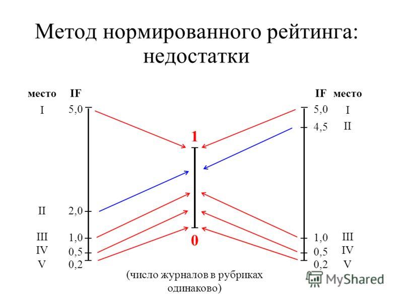 Метод нормированного рейтинга: недостатки 0 1 IF 5,0 место I 2,0 1,0 0,5 0,2 II III IV V IF 5,0 место I 4,5 1,0 0,5 0,2 II III IV V (число журналов в рубриках одинаково)