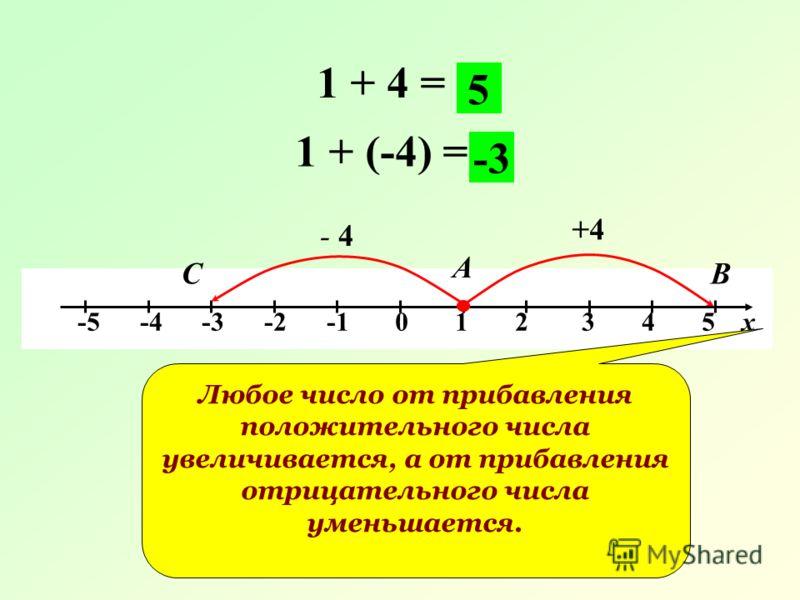 -5 -4 -3 -2 -1 0 1 2 3 4 5 х 1 + 4 = +4 А В 5 1 + (-4) = - 4 С -3 Любое число от прибавления положительного числа увеличивается, а от прибавления отрицательного числа уменьшается.