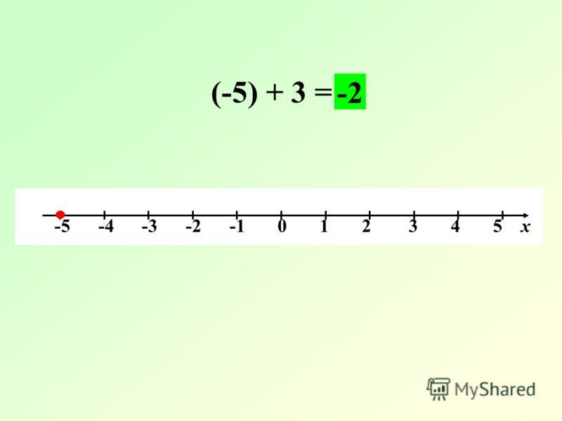 -5 -4 -3 -2 -1 0 1 2 3 4 5 х (-5) + 3 = -2