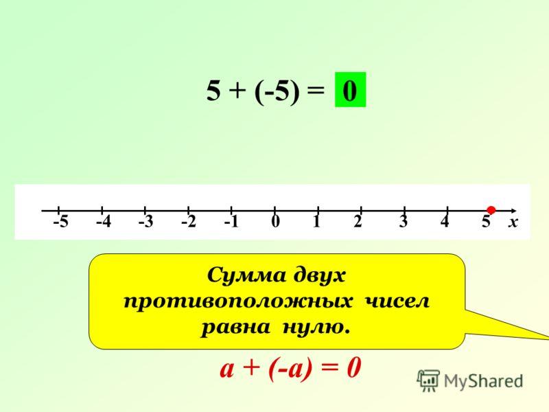 -5 -4 -3 -2 -1 0 1 2 3 4 5 х 5 + (-5) = 0 Сумма двух противоположных чисел равна нулю. а + (-а) = 0