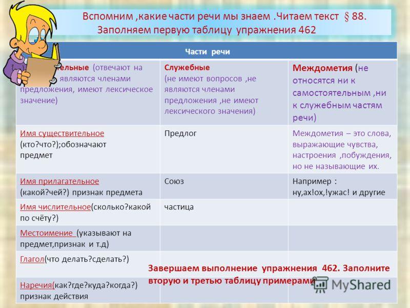 Схема таблица русский язык части речи фото 514