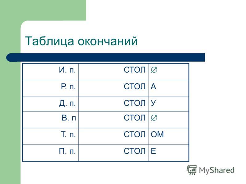 Таблица окончаний И. п.СТОЛ Р. п.СТОЛА Д. п.СТОЛУ В. пСТОЛ Т. п.СТОЛОМ П. п.СТОЛЕ