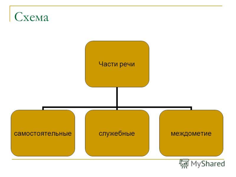 Схема Части речи самостоятельныеслужебныемеждометие