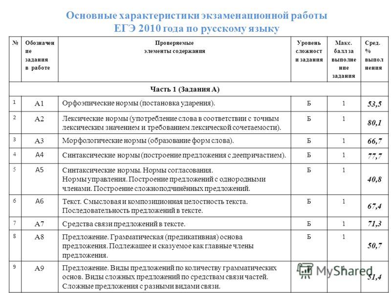 Основные характеристики экзаменационной работы ЕГЭ 2010 года по русскому языку Обозначен ие задания в работе Проверяемые элементы содержания Уровень сложност и задания Макс. балл за выполне ние задания Сред. % выпол нения Часть 1 (Задания А) 1 А1 Орф