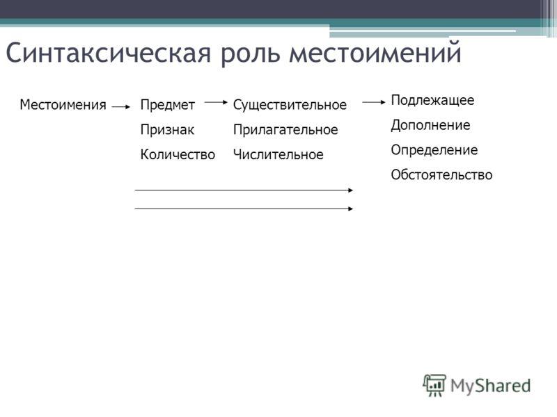 Синтаксическая роль местоимений МестоименияПредмет Признак Количество Существительное Прилагательное Числительное Подлежащее Дополнение Определение Обстоятельство