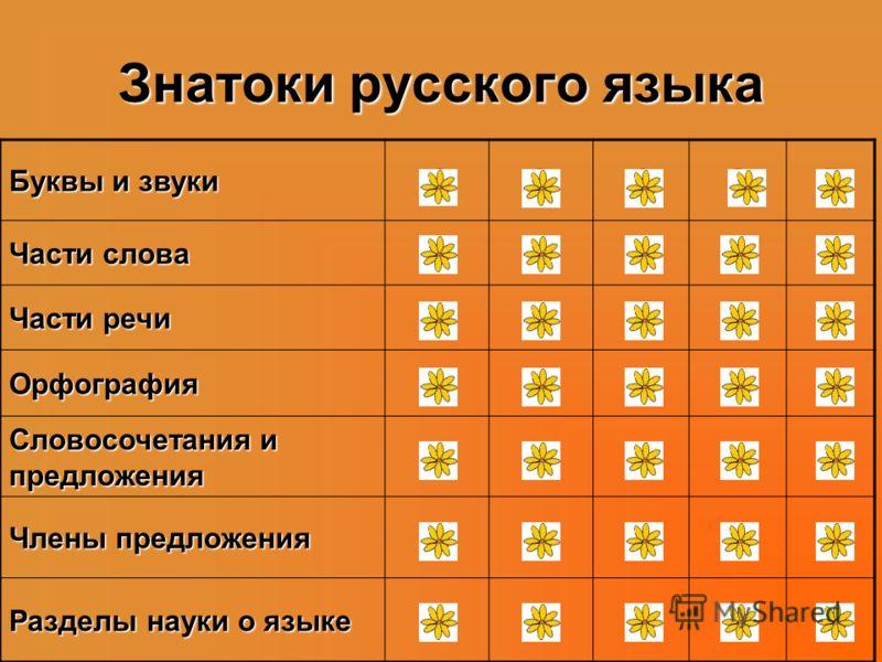 Интеллектуальная игра для 3 класса «Знатоки русского языка» «Знатоки русского языка»