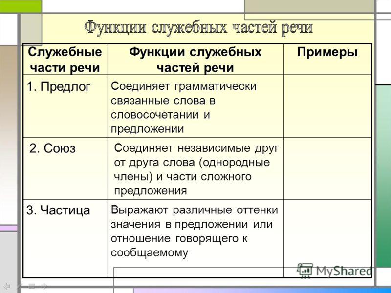 Выражают различные оттенки значения в предложении или отношение говорящего к сообщаемому 3. Частица Соединяет независимые друг от друга слова (однородные члены) и части сложного предложения 2. Союз Соединяет грамматически связанные слова в словосочет