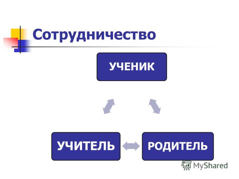 Сотрудничество УЧЕНИКРОДИТЕЛЬ УЧИТЕЛЬ