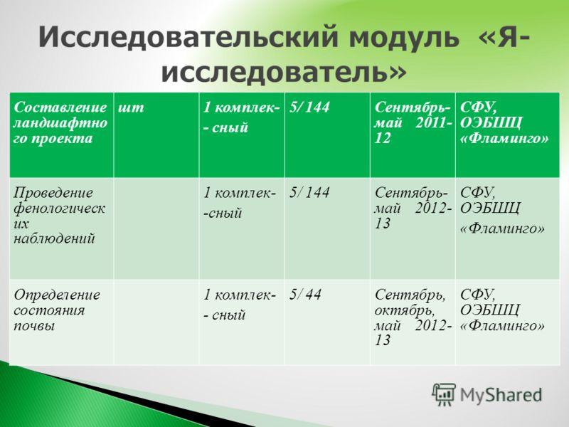 Составление ландшафтно го проекта шт1 комплек- - сный 5/ 144Сентябрь- май 2011- 12 СФУ, ОЭБШЦ «Фламинго» Проведение фенологическ их наблюдений 1 комплек- -сный 5/ 144Сентябрь- май 2012- 13 СФУ, ОЭБШЦ «Фламинго» Определение состояния почвы 1 комплек-
