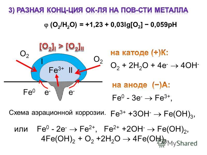 I О2О2 О2О2 Fe 3+ II Fe 0 е - е - Схема аэрационной коррозии. или Fe 0 - 2e - Fe 2+, Fe 2+ +2OH - Fe(OH) 2, 4Fe(OH) 2 + O 2 +2H 2 O 4Fe(OH) 3. (О 2 /Н 2 О) = +1,23 + 0,03lg[O 2 ] 0,059рН Fe 3+ +3OH - Fe(OH) 3,