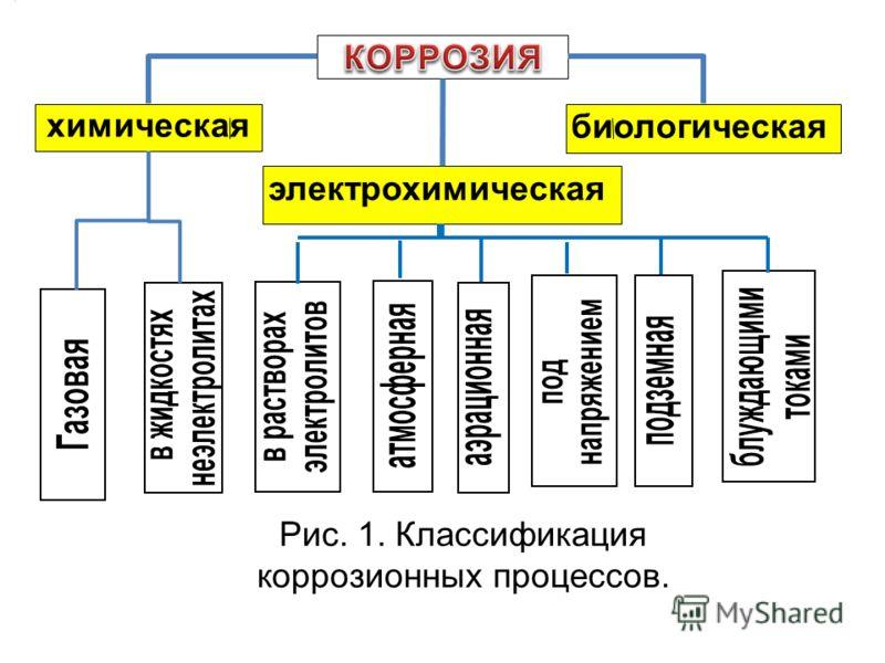 химическая электрохимическая биологическая Рис. 1. Классификация коррозионных процессов.